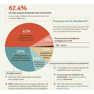 Infographie : Psychologie du consommateur sur Internet