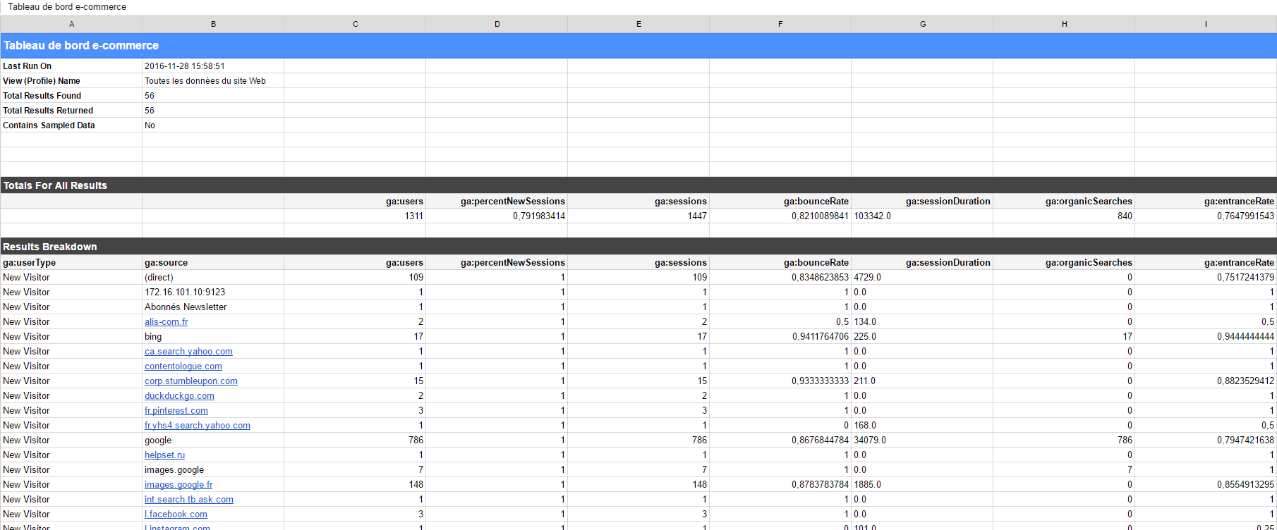 Tableau de bord e-commerce : aperçu du reporting de Google Analytics