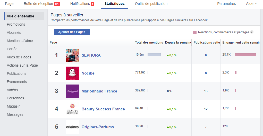 Benchmark e-commerce : Facebook
