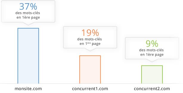 Benchmark e-commerce: Analyse de mots clés