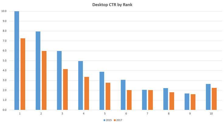 comment calculer son chiffre d'affaires prévisionnel : CTR