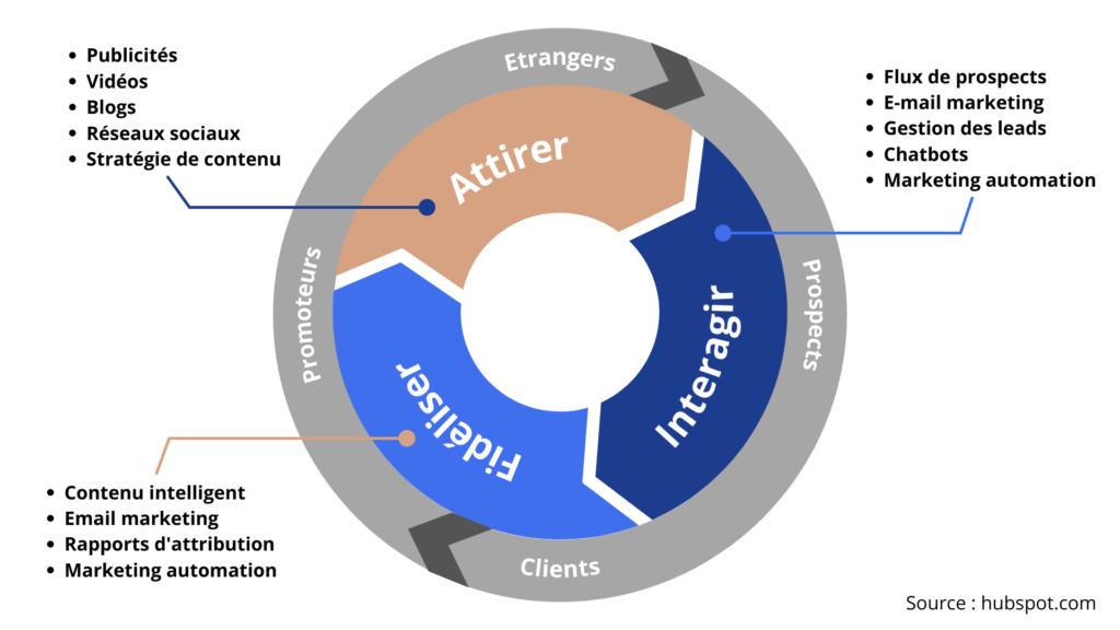 inbound marketing relationnel relation client