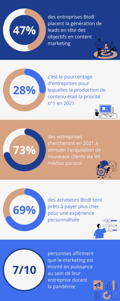 infographie marketing relationnel statistiques
