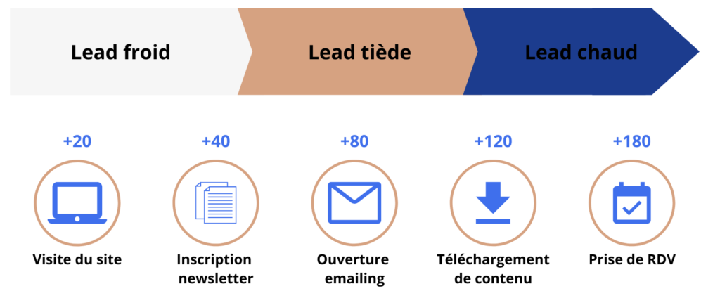 lead scoring marketing relationnel relation client